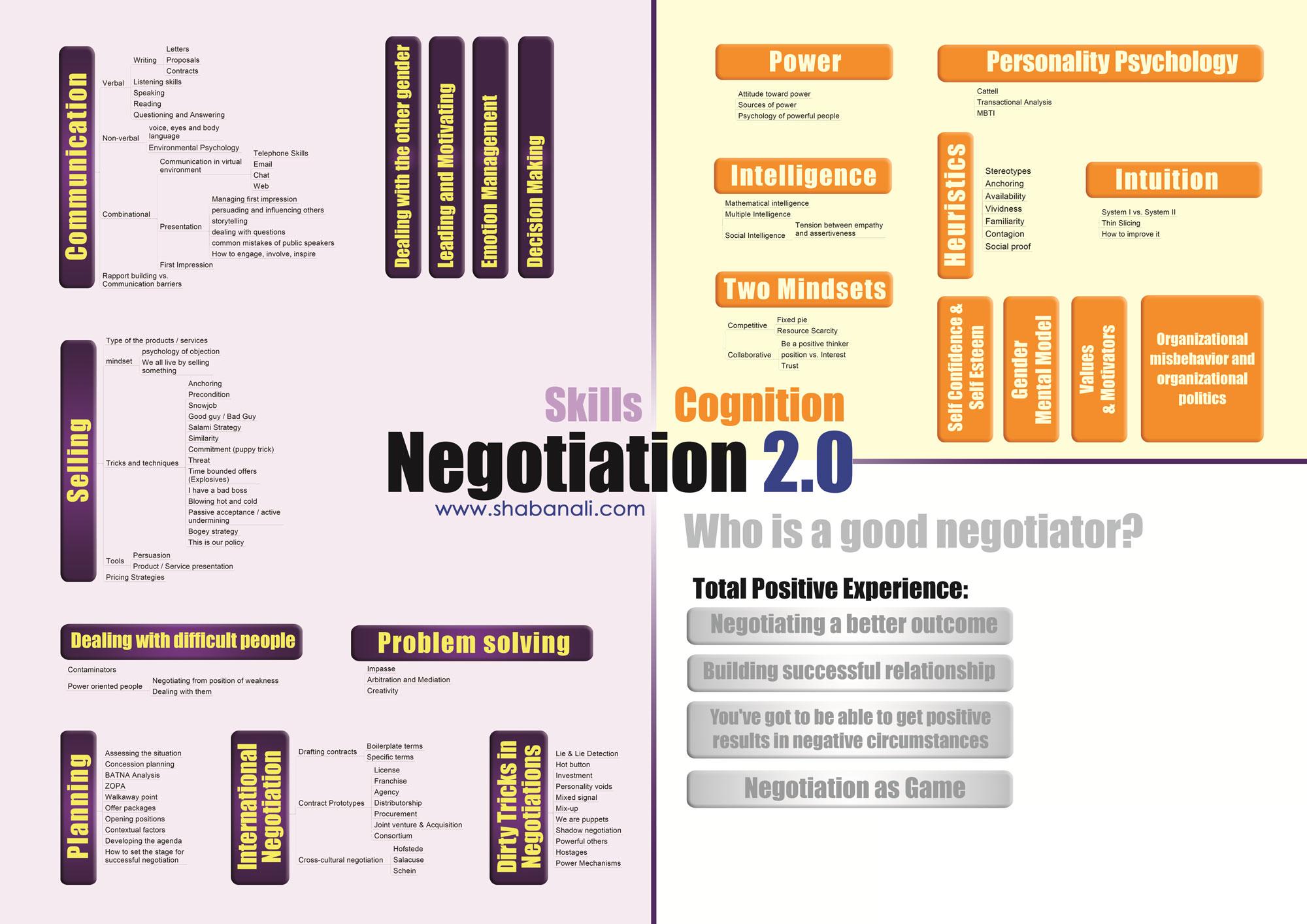 نقشه راه در یادگیری مذاکره