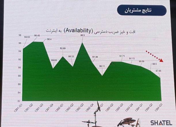 شاخص در دسترس بودن اینترنت در ایران - شرکت شاتل