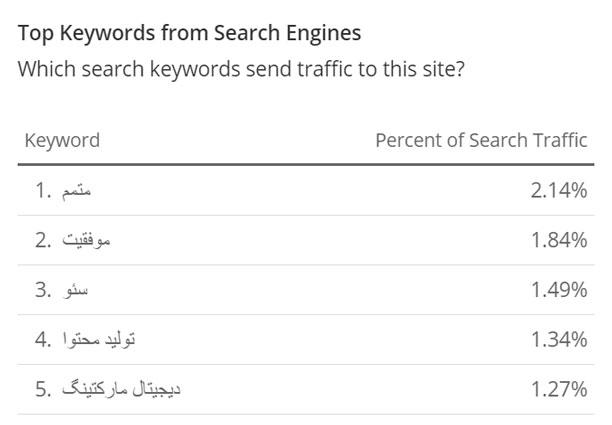 رتبه الکساو کلمات کلیدی موتورهای جستجو